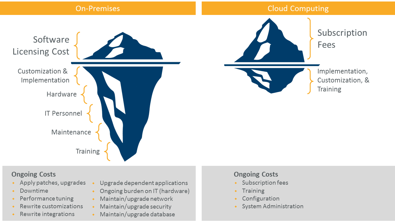 cloud saas total cost of While cloud computing increases opex costs about smarter with gartner higher subscription fees — the total cost of ownership may be lower over five.