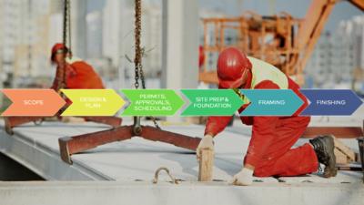 construction-timeline-improve