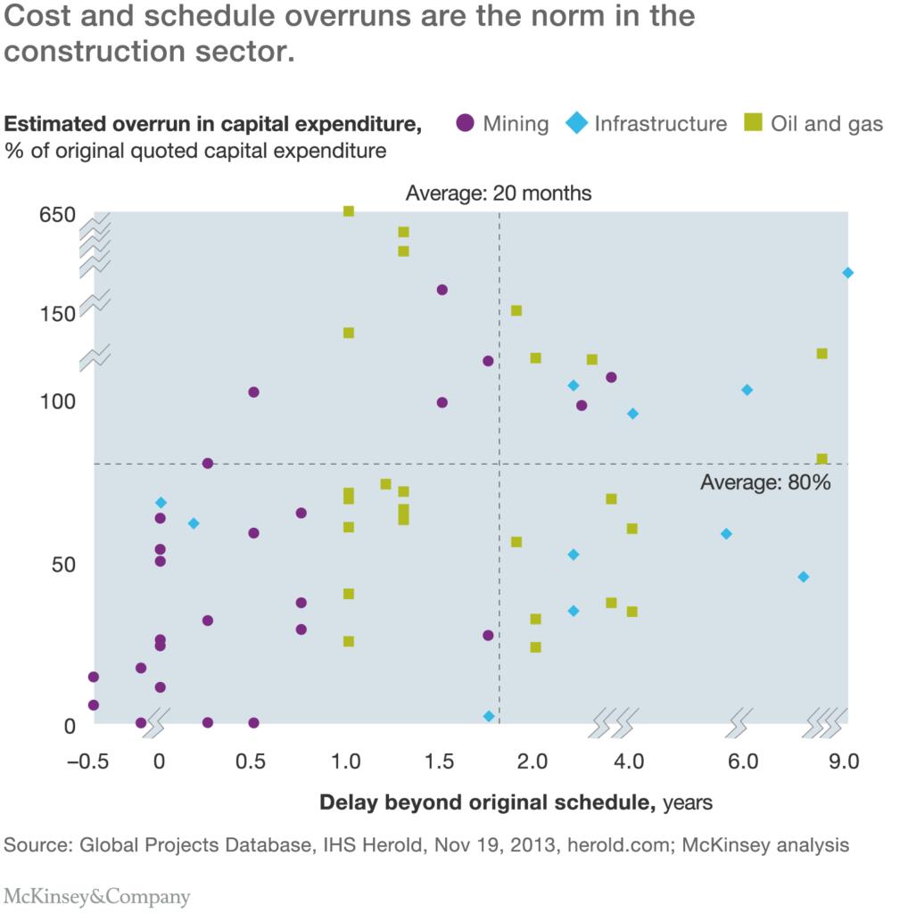 construction-overruns-delays