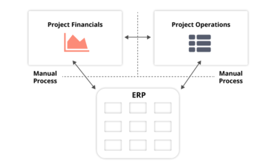 Project Enterprise Silos