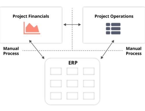 Separation of Operations, Finance and ERP is Seriously Holding Back Project Industries