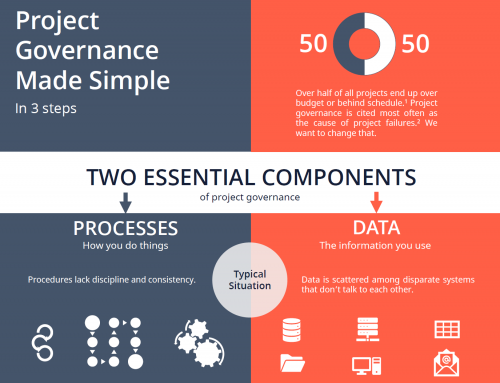 Project Governance Made Simple – Infographic