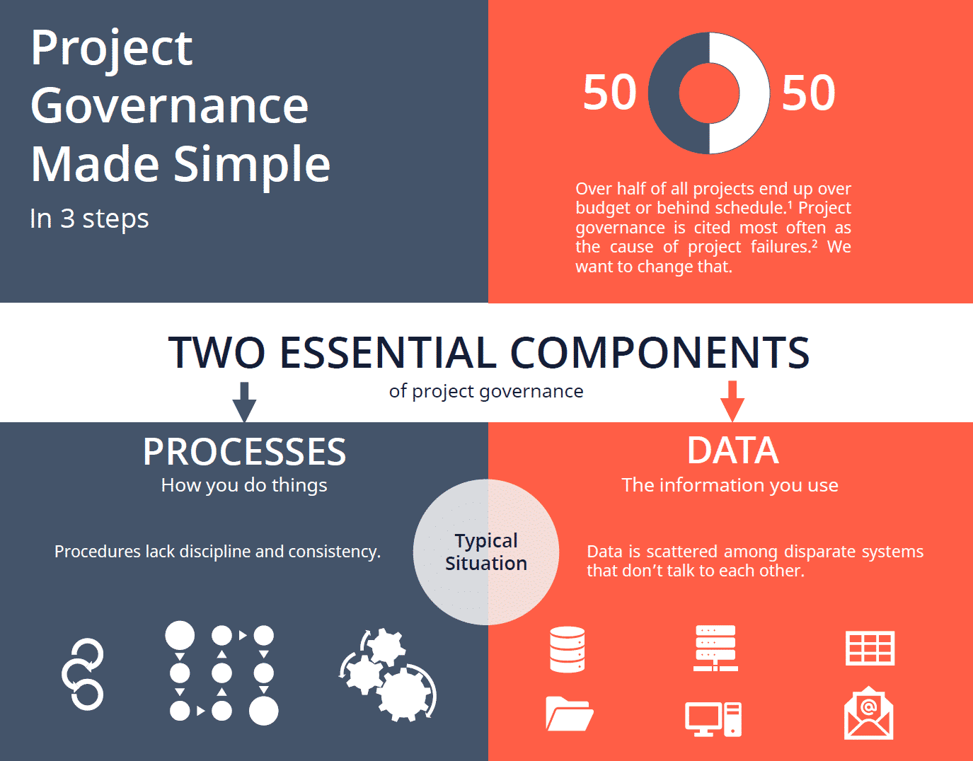 Project-Governance-Made-Simple