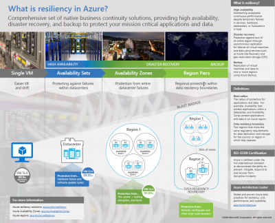 Microsoft Azure Cloud Resilience