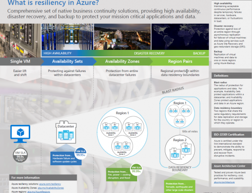 Microsoft Azure Cloud Resiliency: Backup & Disaster Recovery – Infographic