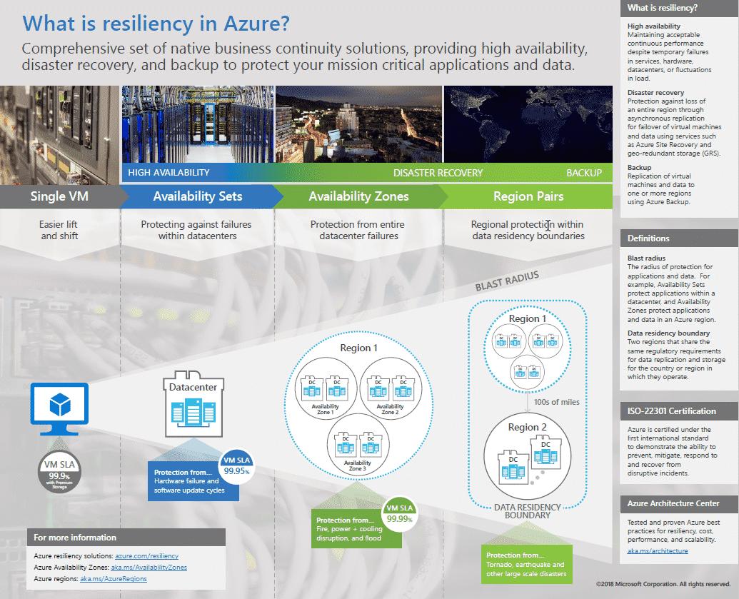 Microsoft Azure Cloud Resilience