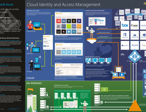 Infographic: Microsoft Cloud Identity and Access Management