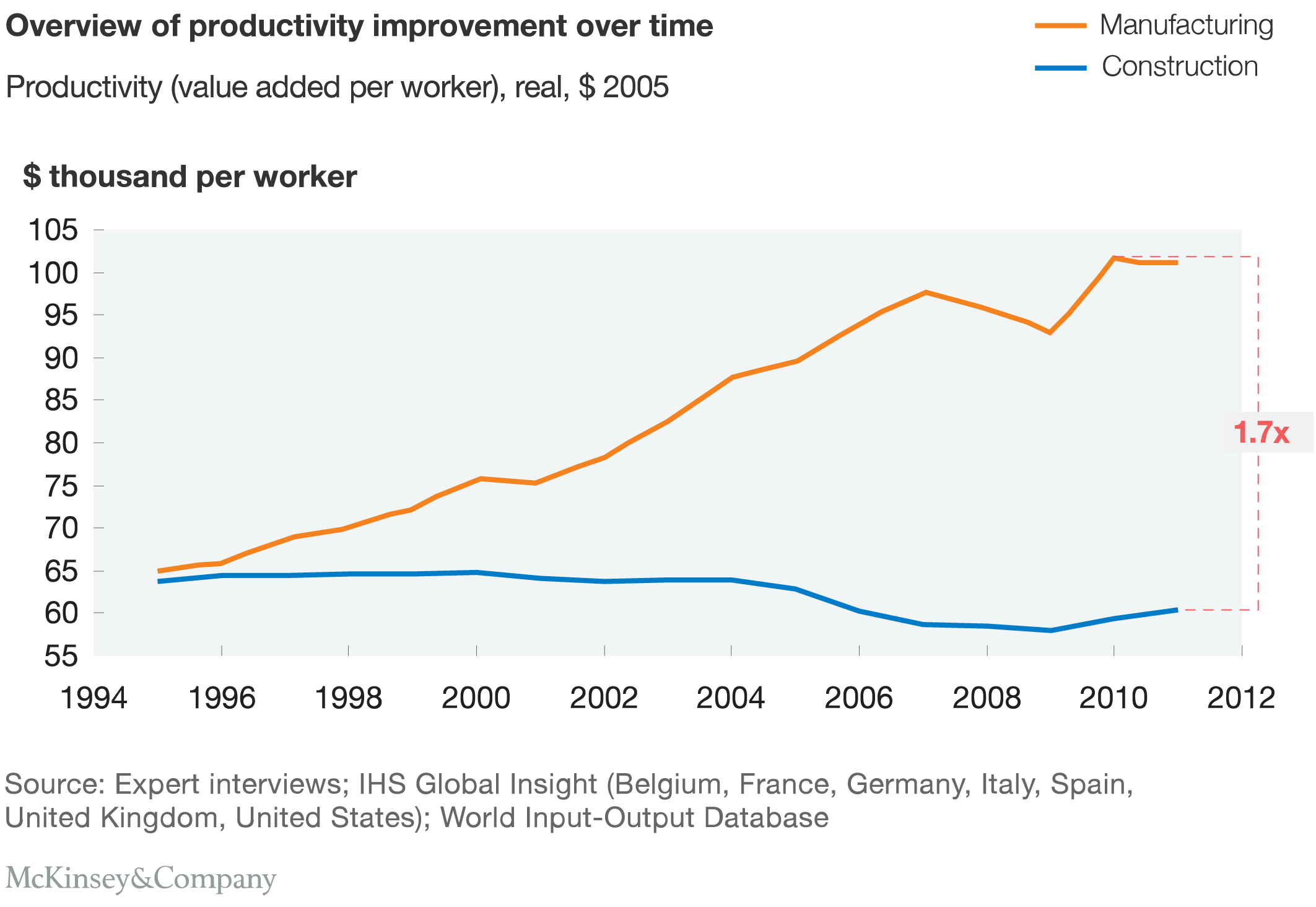 Project Industry Productivity