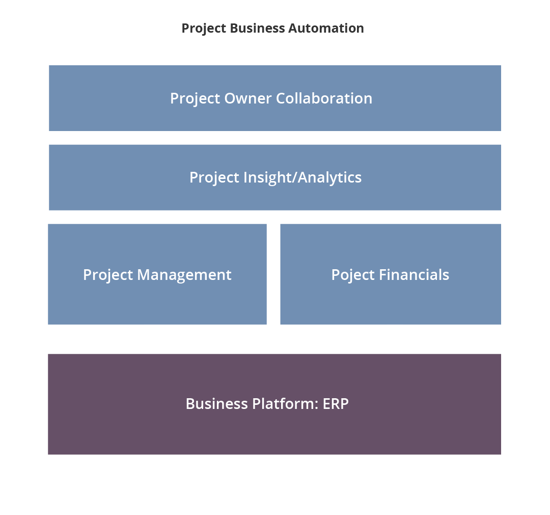 Project Management for Microsoft Dynamics 365 Sales CRM