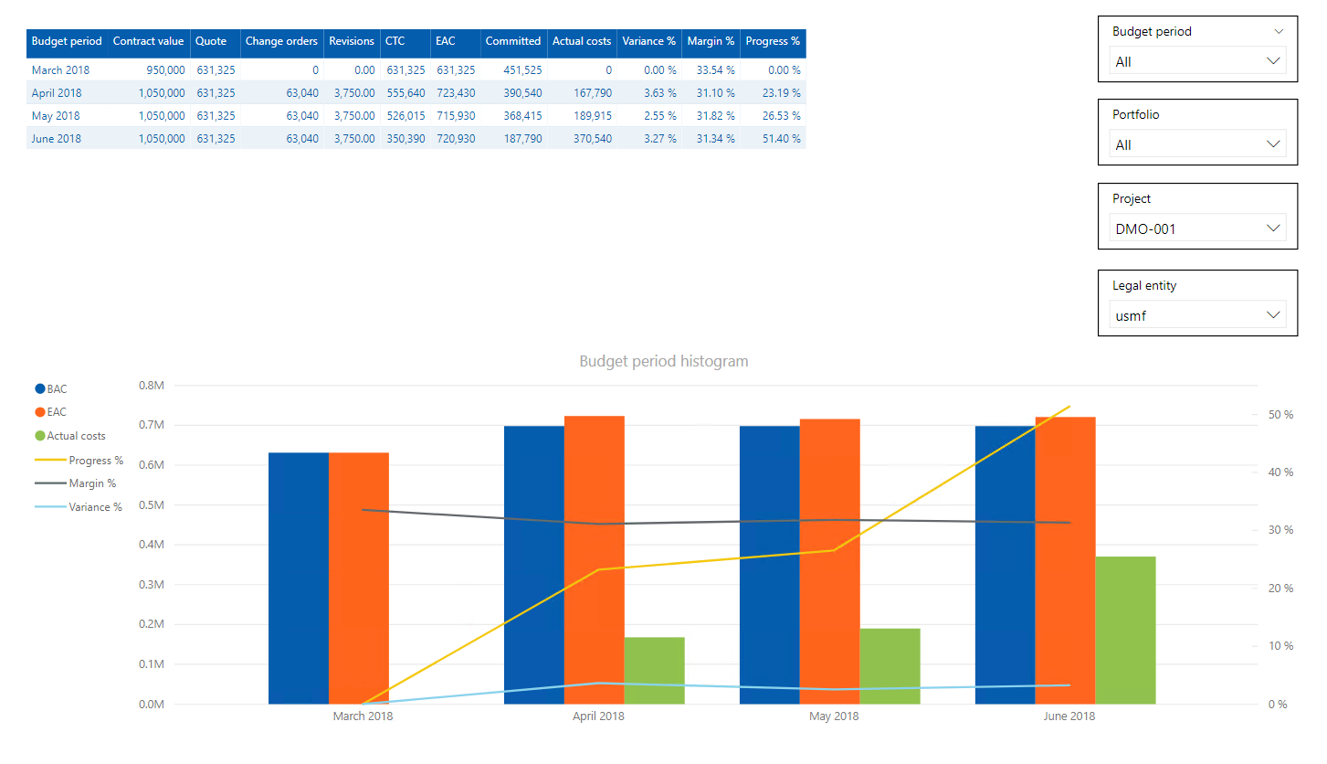 Power BI Project Budget Performance Report