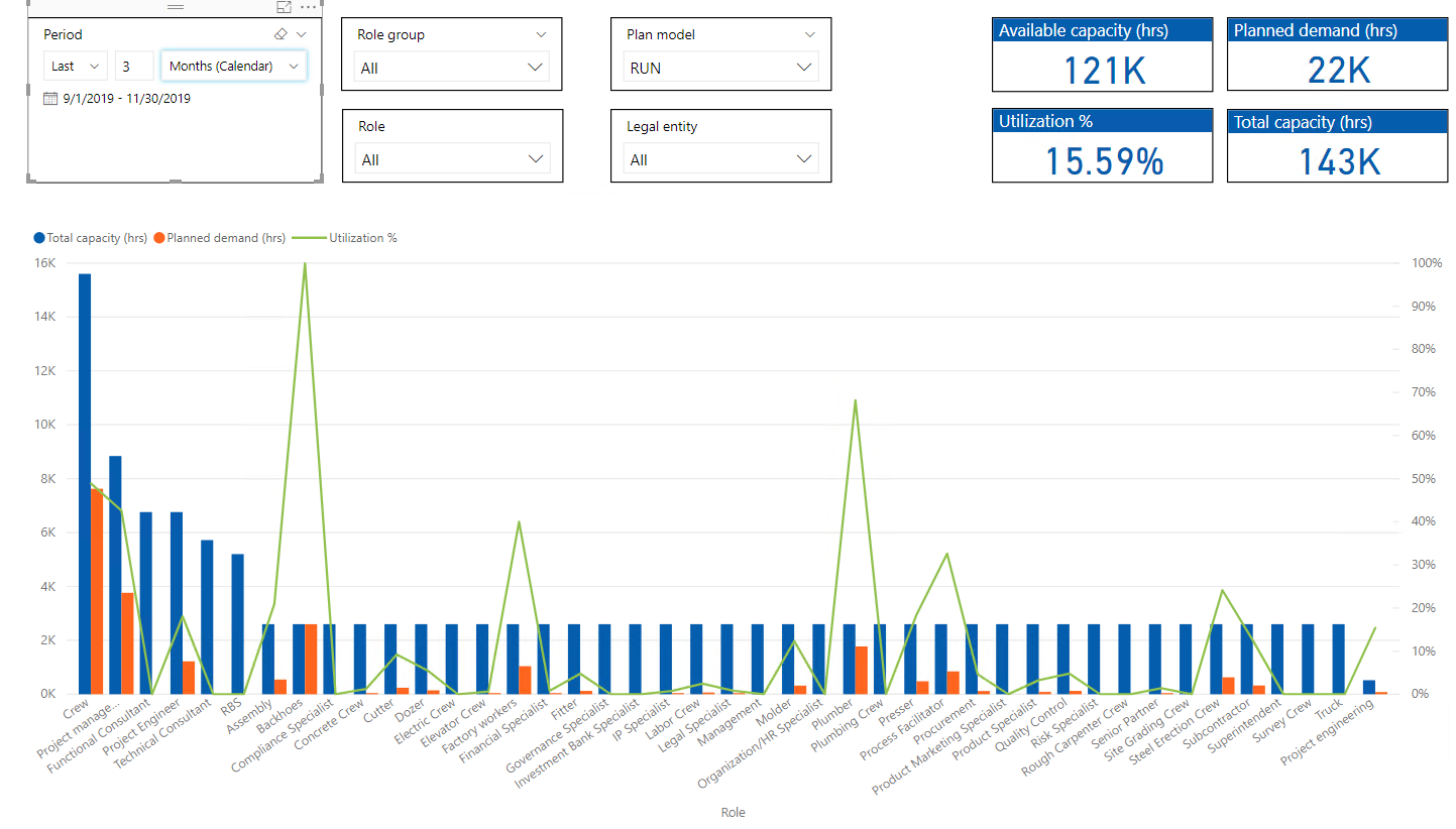 Power BI Project Capacity Management Report