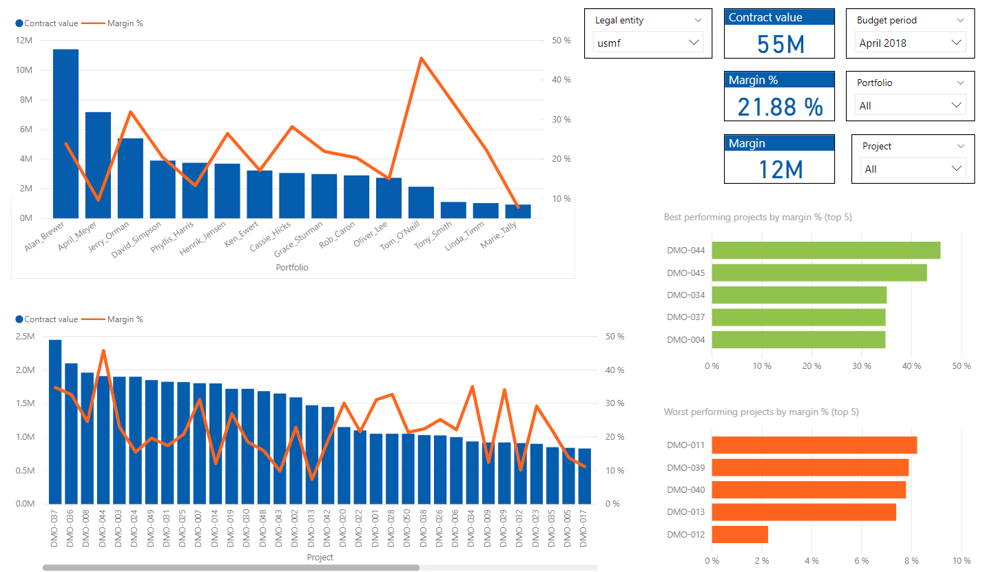 Power BI Project Margin Analysis