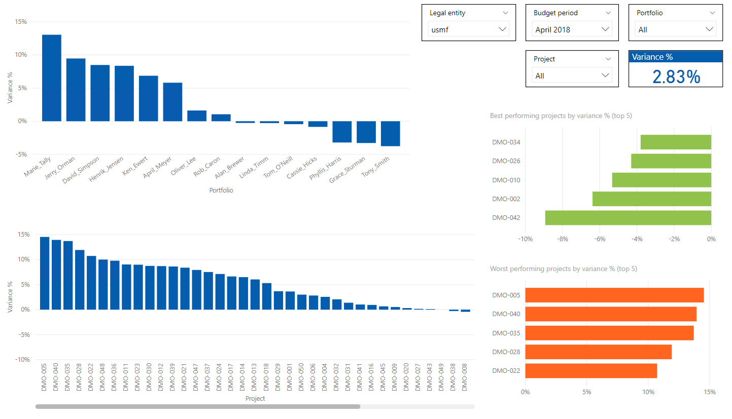 Power BI Project Variance Analysis