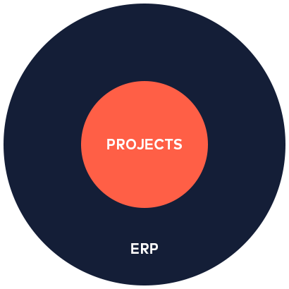 project-centered-erp